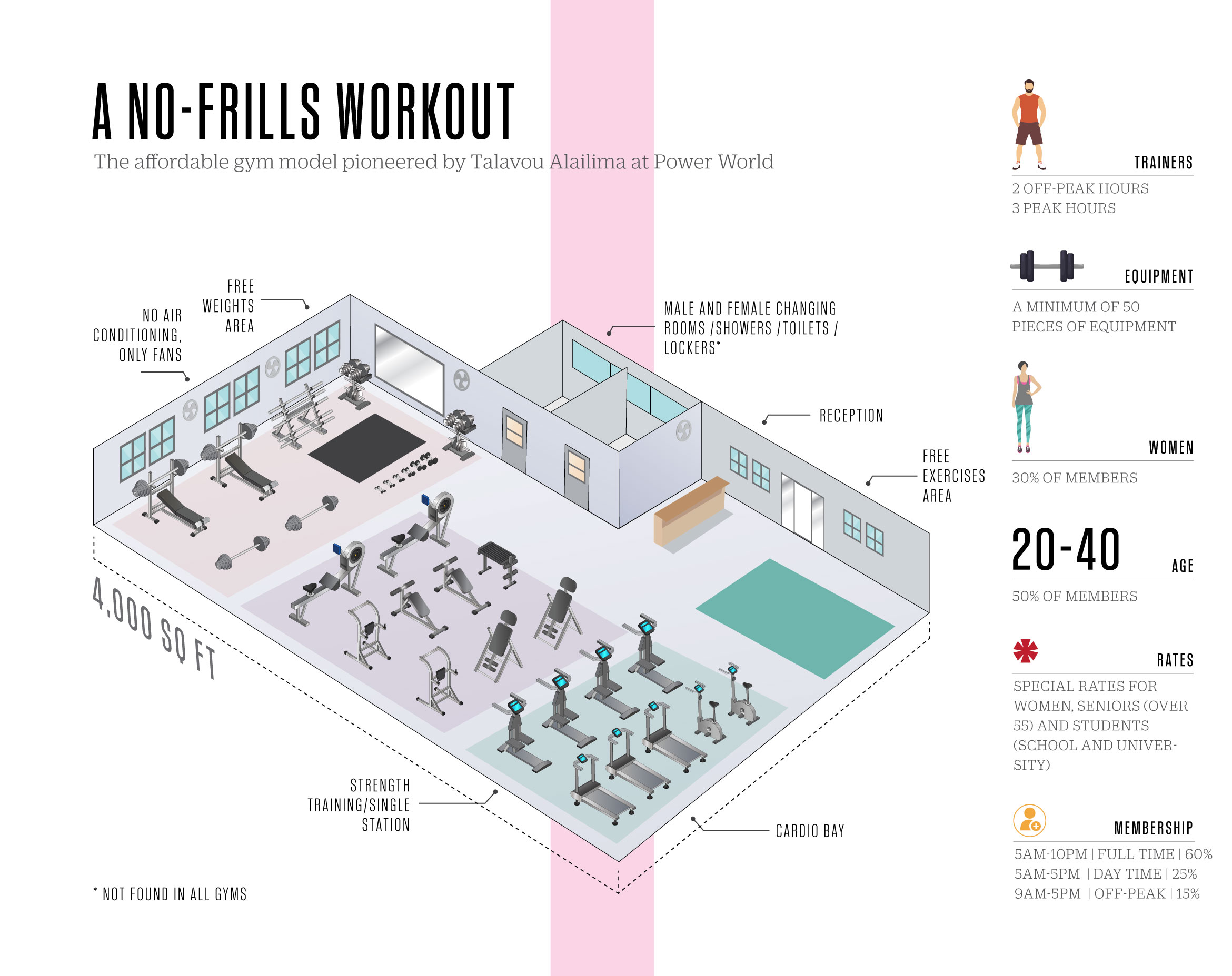 Power-World-Gym-Info