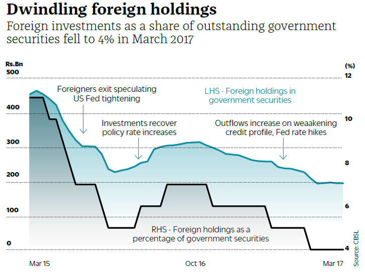 foreign Tbond holdings