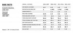 Ravi-Economy-Doomed-Chart