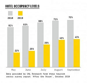 _HOTEL-OCCUPANCY-LEVELS