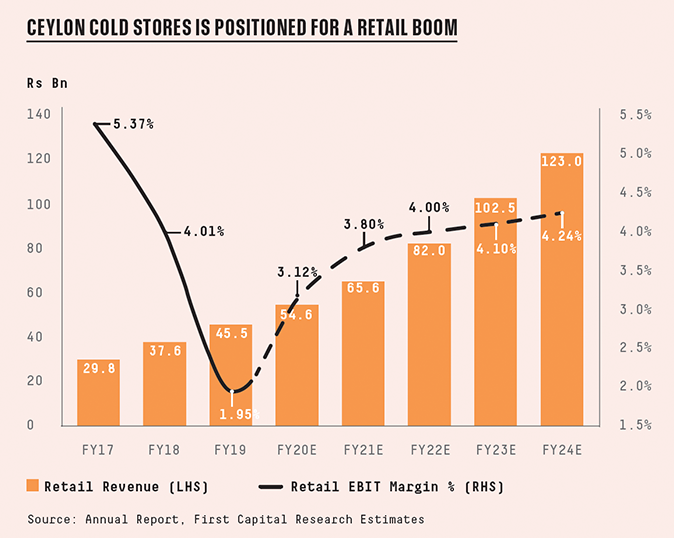 CEYLON-COLD-STORES-IS-POSITIONED-FOR-A-RETAIL-BOOM