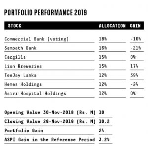 portfolio Performance 2019-4